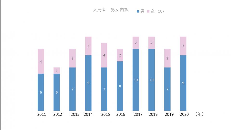 過去 10 年の入局者推移-男女比